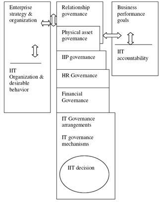 Pengertian enterprise sistem informasi pubykarmatoli dari skema diatas dapat fahami bahwa untuk mengerti cara mendesain melakukan proses komunikasi dan menindaklanjuti it governance ccuart Images