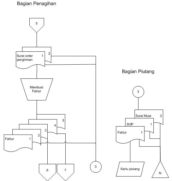 Diagram alir dokumen sop study kasus pubykarmatoli iklan ccuart Choice Image