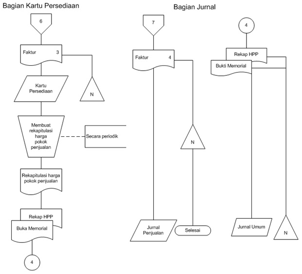 Diagram alir dokumen sop study kasus pubykarmatoli sukai ini ccuart Gallery